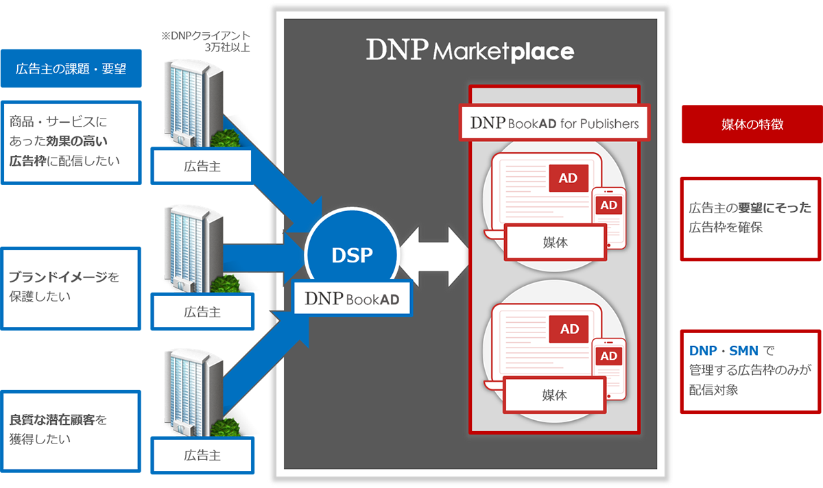DNP Marketplaceの概要図