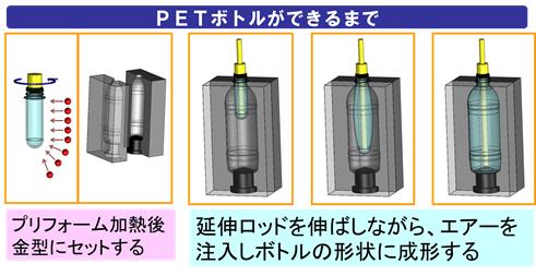 PETボトル無菌充填システム