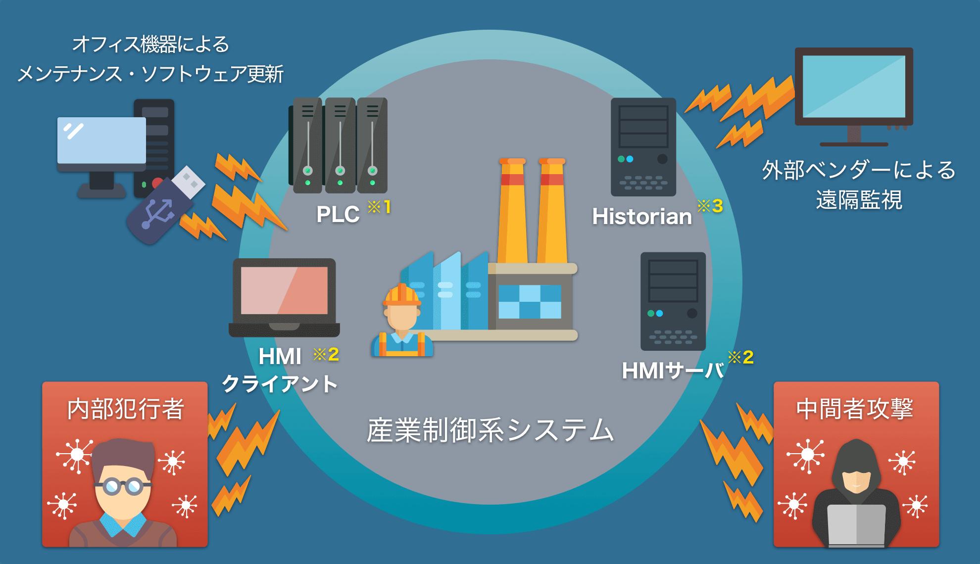 制御 システム セキュリティ ガイドライン 電力