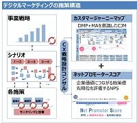 大日本印刷とEmotion Tech 顧客ロイヤルティをNPS指標で測る ...