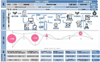 大日本印刷とEmotion Tech 顧客ロイヤルティをNPS指標で測る「カスタマージャーニーマップ」を開発