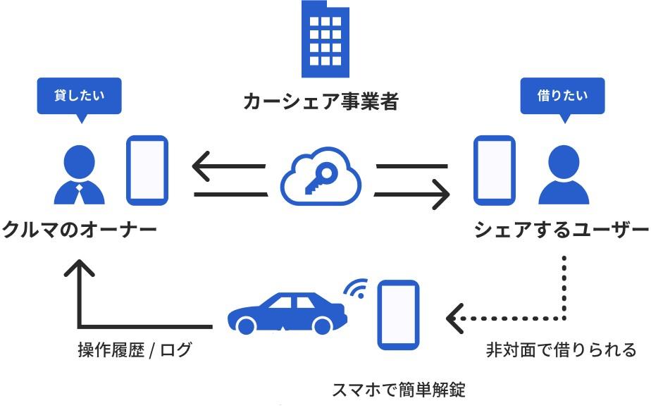 大日本印刷と東海理化 スマートフォン用デジタルキープラットフォーム ...